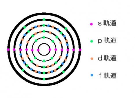 4f軌道の電子