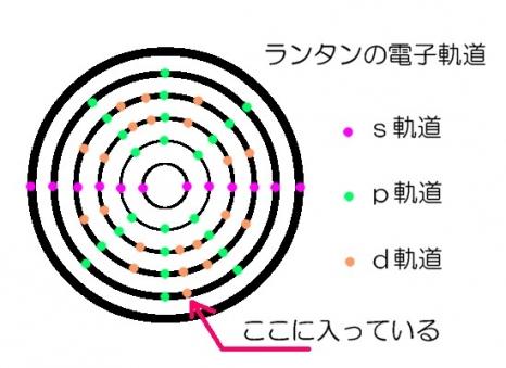 ランタンの電子軌道
