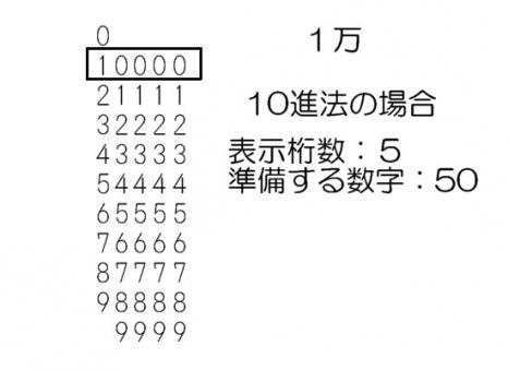 10進法と2進法1