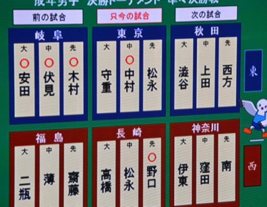 成年団体準々決勝で東京は長崎に2-1で敗退
