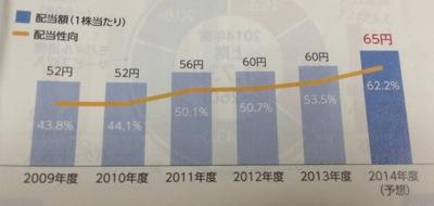 NTTドコモ 株主還元は強化へ