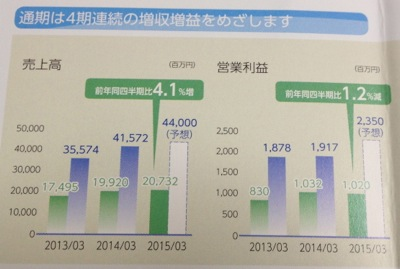 共立印刷 業績の推移