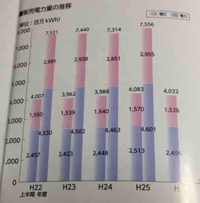 沖縄電力 電力販売量は安定傾向