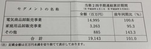 電響社 セグメント別売上高