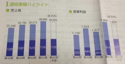 日本空調サービス 好調な業績