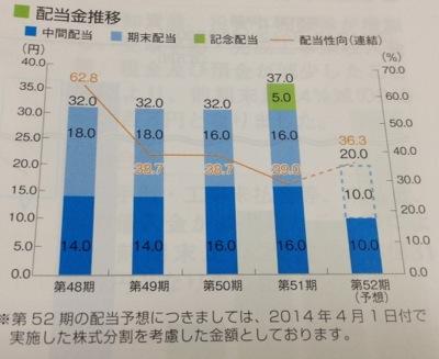 日本空調サービス 配当金の推移