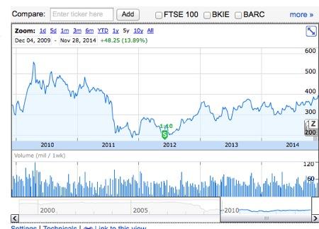 RBS銀行株価