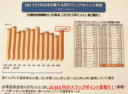 SBIFXトレード 豪ドル円 スワップ