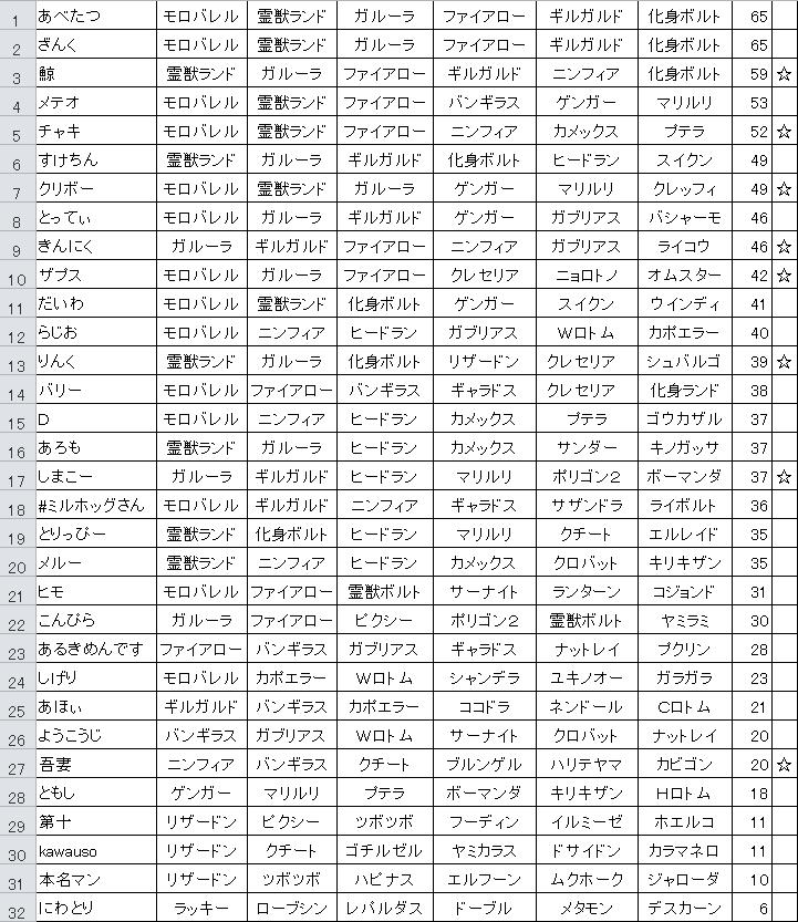 プレイヤー別KP表
