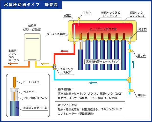 ヒートパイプ式真空管太陽熱温水器の仕組み