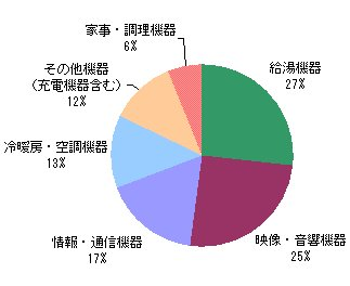 家庭におけるエネルギー使用の割合