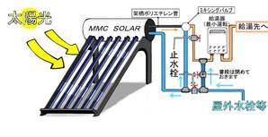 太陽熱温水器と給湯器の接続