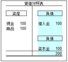 貸借対照表-2