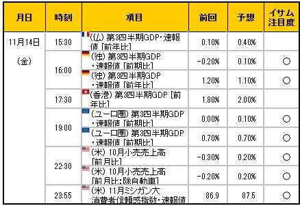 経済指標20141114