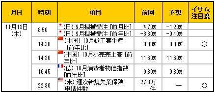 経済指標20141113