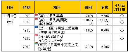経済指標20141112