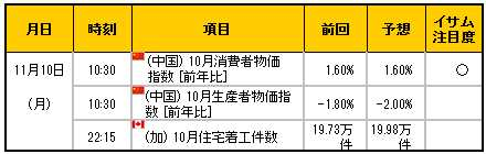 経済指標20141110