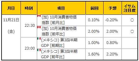 経済指標20141121