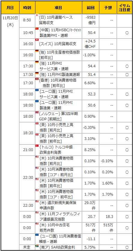経済指標20141120