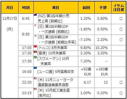 経済指標20141117