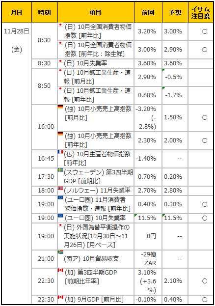 経済指標20141128