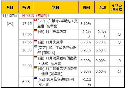 経済指標20141127