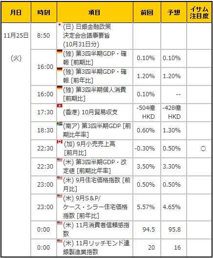 経済指標20141125