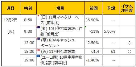 経済指標20141202