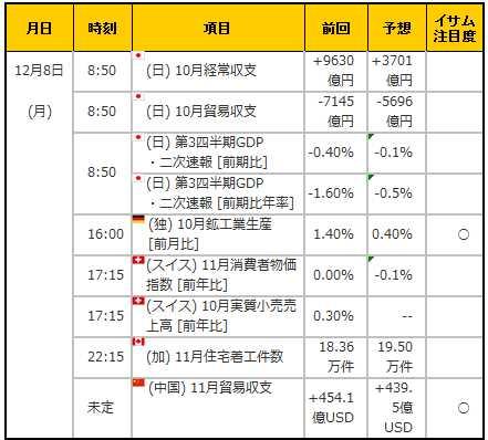 経済指標20141208