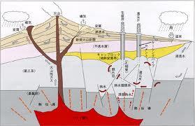 火山活動2