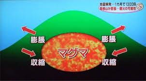 火山活動3