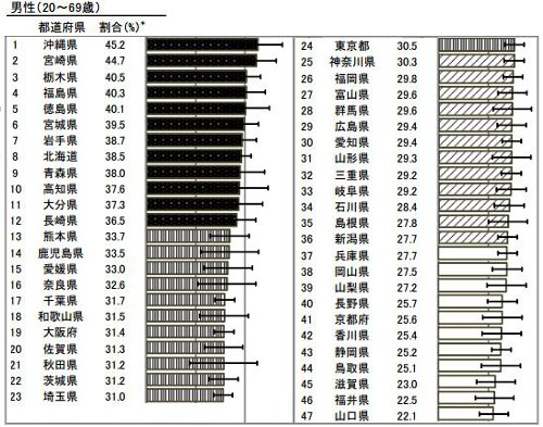 日本で一番肥満が多い都道府県