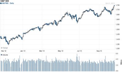 平成25年10月22日(火)S&P500