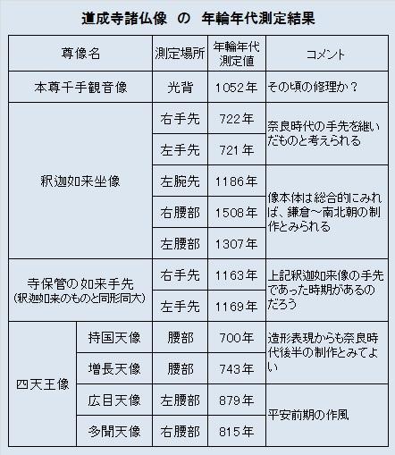 道成寺諸仏像の年輪年代測定結果