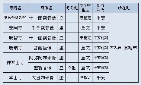 摂津観仏探訪先