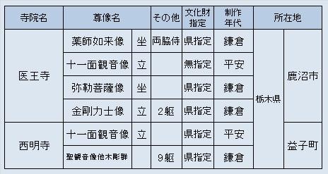 栃木方面観仏探訪先