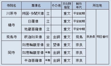 明日香観仏探訪先