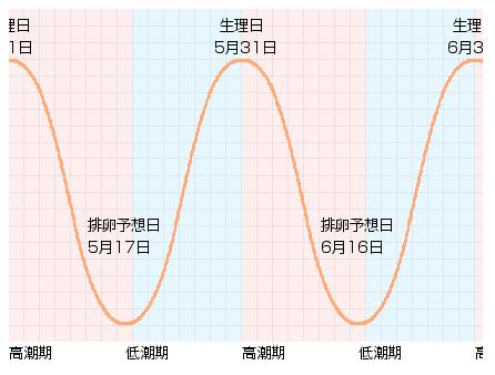 健康管理のグラフ