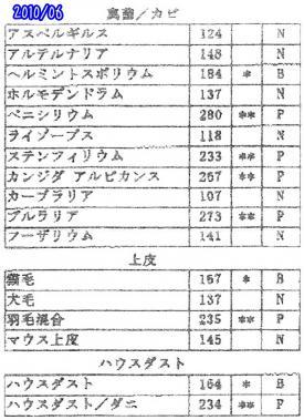 20100601真菌ほか