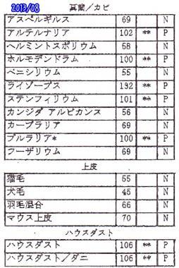 20130823真菌ほか