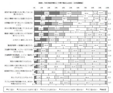 JIL平22-10調査1832人