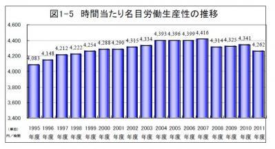 2011時間当たり労働生産性