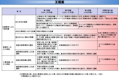 社保加入工程表