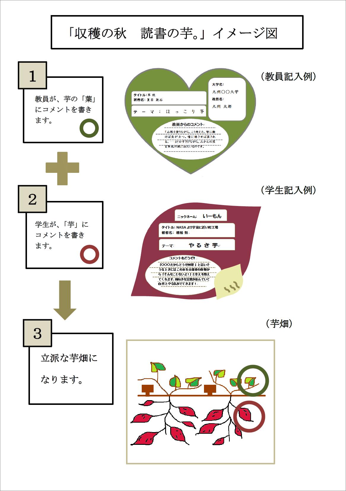 読書の芋イメージ図