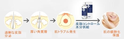 【アイソイ】アクニDr-トニック