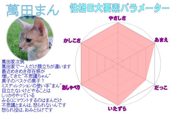 #44萬田パラメーター(3)