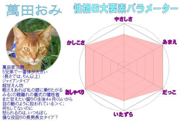 #44萬田パラメーター(4)
