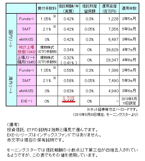 1305REITまとめ訂正
