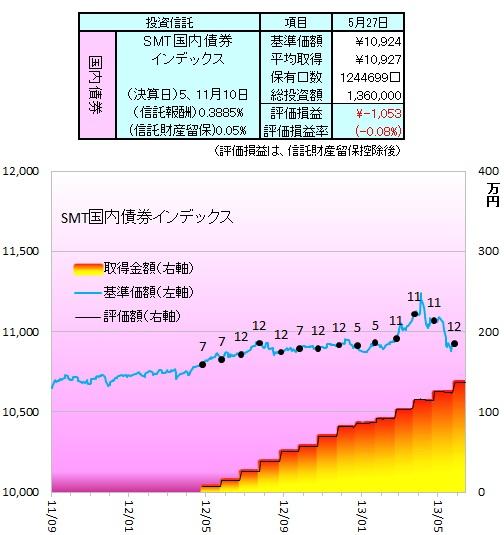1305国内債券