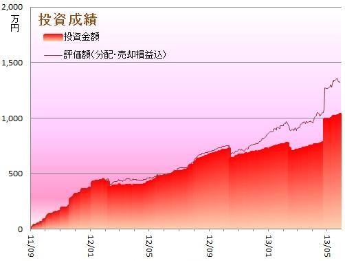 1305損益グラフ1